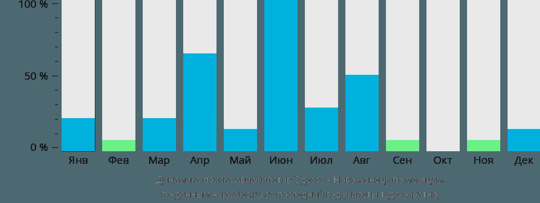 Динамика поиска авиабилетов из Одессы в Новокузнецк по месяцам