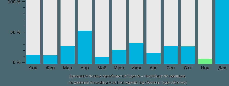 Динамика поиска авиабилетов из Одессы в Нюрнберг по месяцам