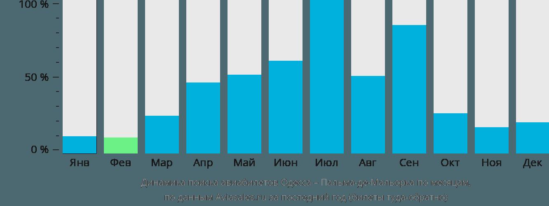 Динамика поиска авиабилетов из Одессы в Пальма-де-Майорку по месяцам