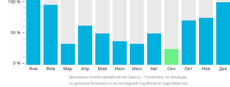 Динамика поиска авиабилетов из Одессы в Пномпень по месяцам