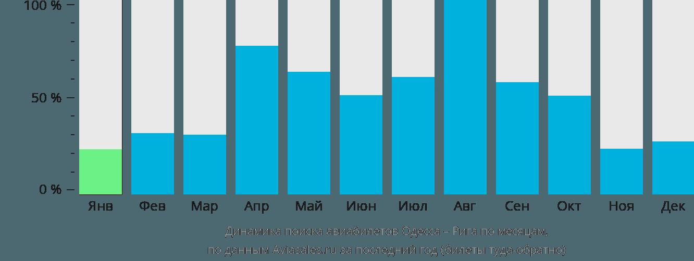 Динамика поиска авиабилетов из Одессы в Ригу по месяцам