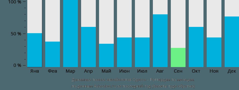 Динамика поиска авиабилетов из Одессы в Роттердам по месяцам