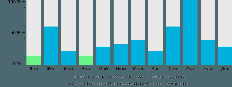 Динамика поиска авиабилетов из Одессы в Сургут по месяцам