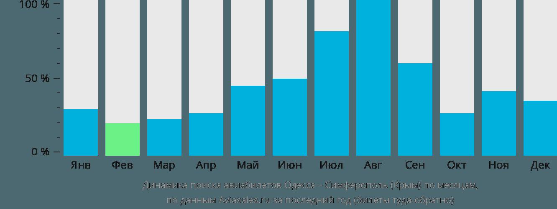 Динамика поиска авиабилетов из Одессы в Симферополь по месяцам