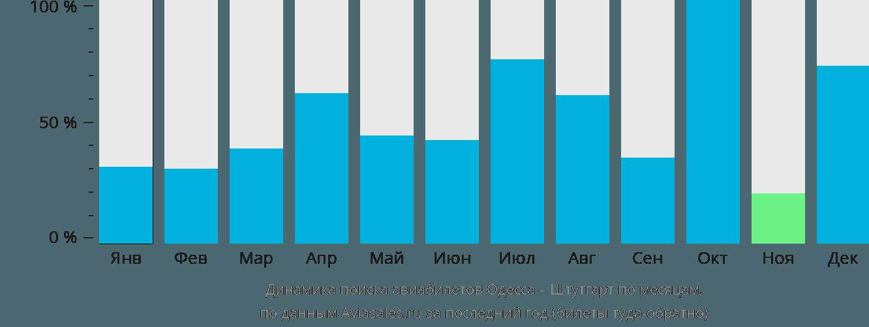 Динамика поиска авиабилетов из Одессы в Штутгарт по месяцам