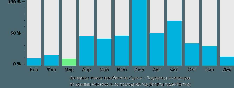 Динамика поиска авиабилетов из Одессы в Подгорицу по месяцам