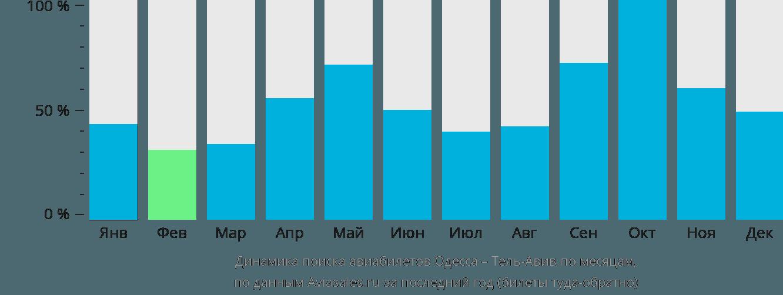 Динамика поиска авиабилетов из Одессы в Тель-Авив по месяцам