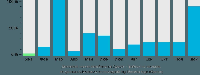 Динамика поиска авиабилетов из Одессы в Трабзона по месяцам
