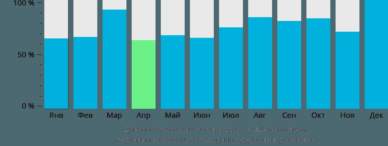 Динамика поиска авиабилетов из Одессы в США по месяцам
