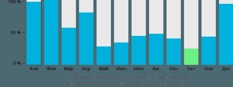 Динамика поиска авиабилетов из Одессы в Вьетнам по месяцам