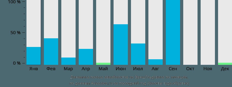 Динамика поиска авиабилетов из Эрншёльдсвика по месяцам