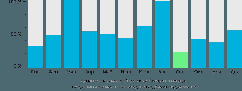 Динамика поиска авиабилетов из Кахулуи по месяцам