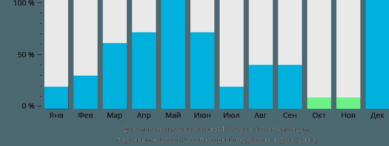 Динамика поиска авиабилетов из Кахулуи в Хило по месяцам