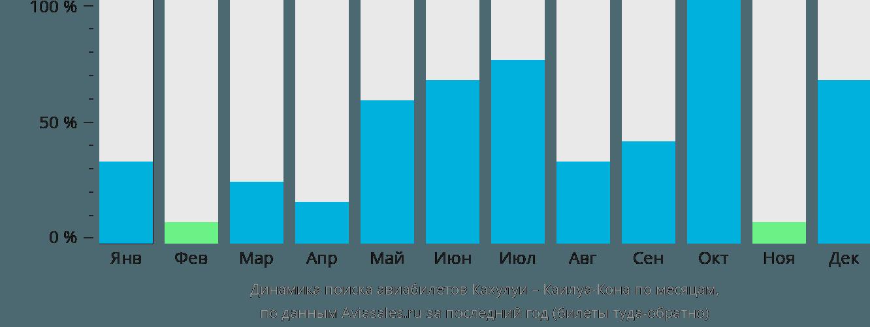 Динамика поиска авиабилетов из Кахулуи в Каилуа-Кона по месяцам