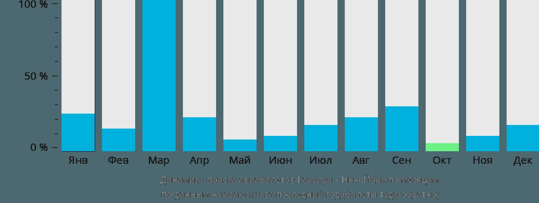 Динамика поиска авиабилетов из Кахулуи в Нью-Йорк по месяцам