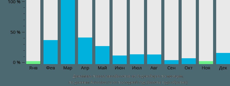 Динамика поиска авиабилетов из Огденсберга по месяцам