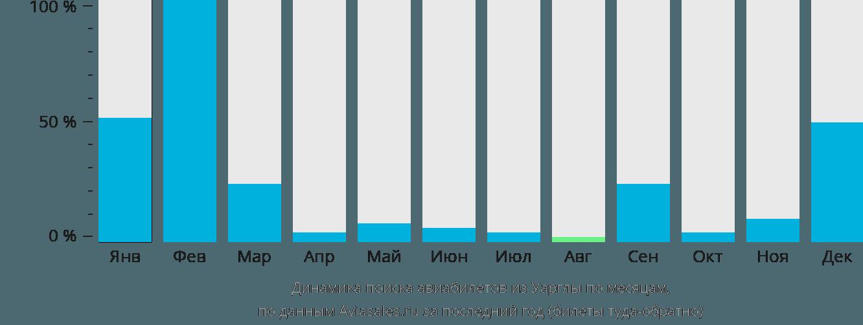 Динамика поиска авиабилетов из Уарглы по месяцам