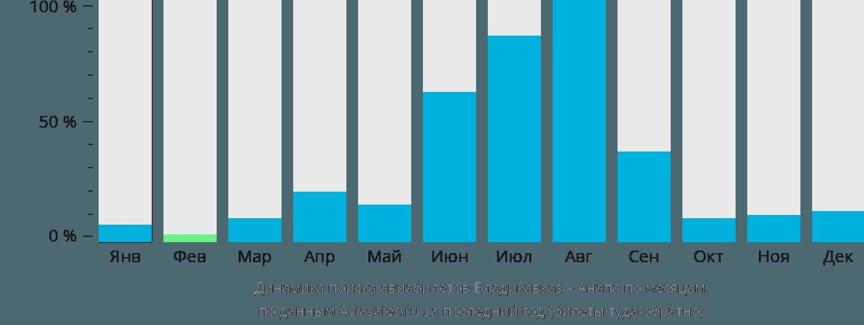 Динамика поиска авиабилетов из Владикавказа в Анапу по месяцам