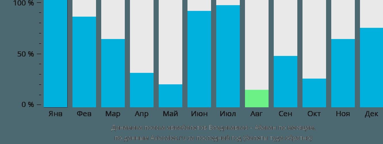 Динамика поиска авиабилетов из Владикавказа в Абакан по месяцам