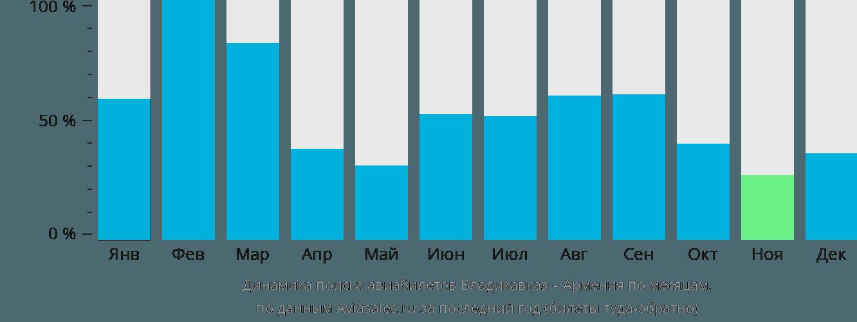 Динамика поиска авиабилетов из Владикавказа в Армению по месяцам