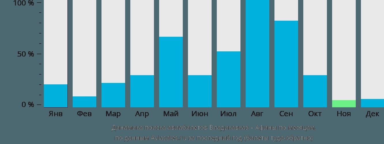 Динамика поиска авиабилетов из Владикавказа в Афины по месяцам