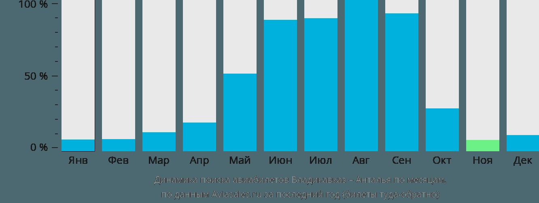Динамика поиска авиабилетов из Владикавказа в Анталью по месяцам