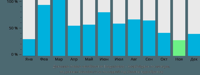 Динамика поиска авиабилетов из Владикавказа в Азербайджан по месяцам