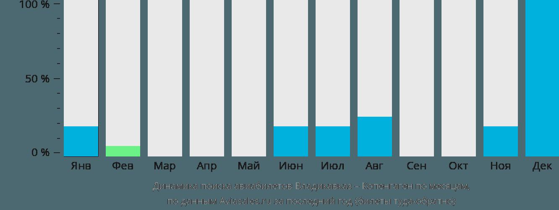 Динамика поиска авиабилетов из Владикавказа в Копенгаген по месяцам