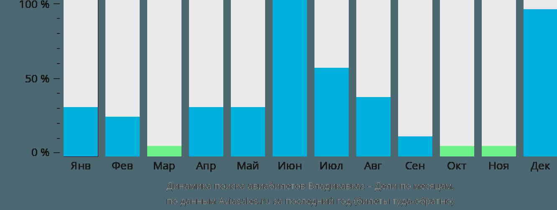 Динамика поиска авиабилетов из Владикавказа в Дели по месяцам