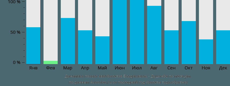 Динамика поиска авиабилетов из Владикавказа в Душанбе по месяцам
