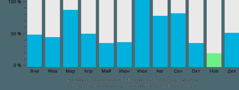 Динамика поиска авиабилетов из Владикавказа во Францию по месяцам