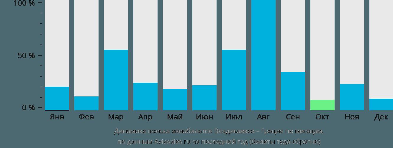 Динамика поиска авиабилетов из Владикавказа в Грецию по месяцам