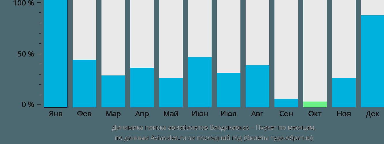 Динамика поиска авиабилетов из Владикавказа на Пхукет по месяцам