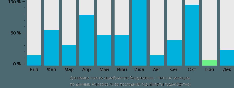 Динамика поиска авиабилетов из Владикавказа в Читу по месяцам