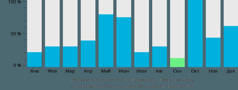 Динамика поиска авиабилетов из Владикавказа в Киев по месяцам