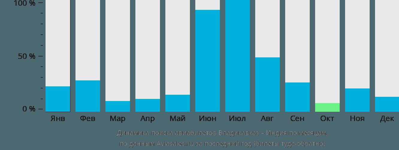 Динамика поиска авиабилетов из Владикавказа в Индию по месяцам
