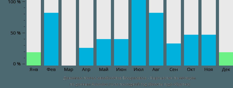 Динамика поиска авиабилетов из Владикавказа в Кыргызстан по месяцам