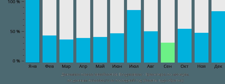 Динамика поиска авиабилетов из Владикавказа в Красноярск по месяцам