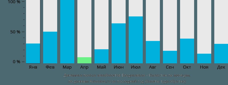 Динамика поиска авиабилетов из Владикавказа в Казахстан по месяцам
