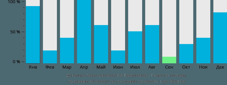 Динамика поиска авиабилетов из Владикавказа в Гюмри по месяцам