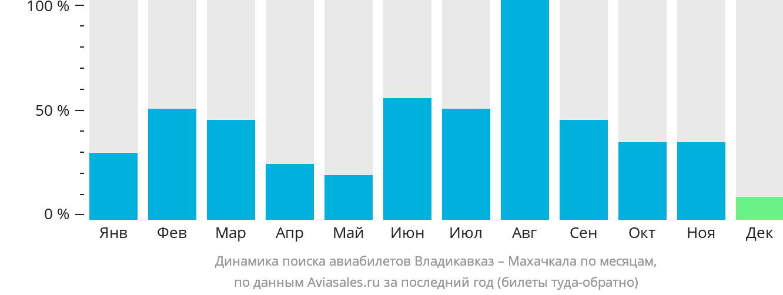 Динамика поиска авиабилетов из Владикавказа в Махачкалу по месяцам