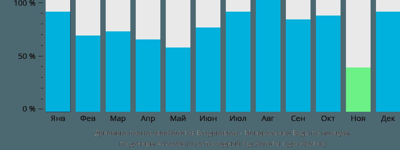 Динамика поиска авиабилетов из Владикавказа в Минеральные воды по месяцам