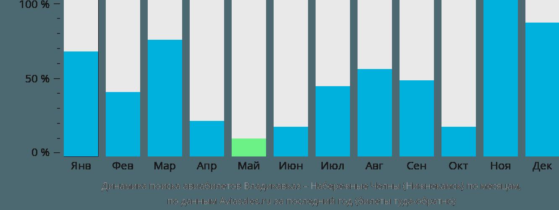 Динамика поиска авиабилетов из Владикавказа в Набережные Челны (Нижнекамск) по месяцам