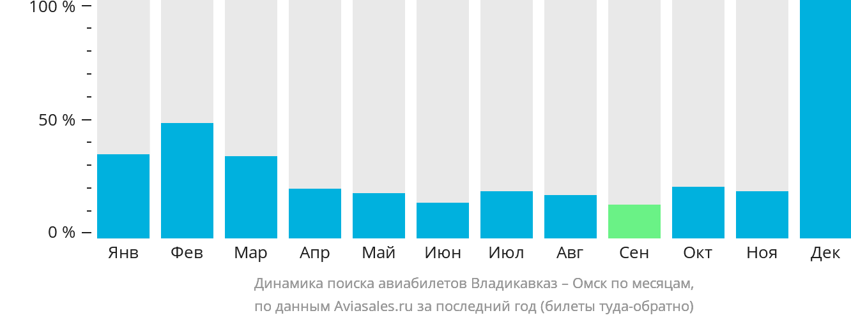 Динамика поиска авиабилетов из Владикавказа в Омск по месяцам