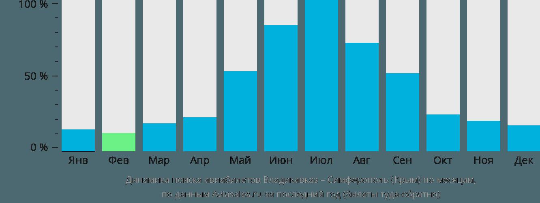 Динамика поиска авиабилетов из Владикавказа в Симферополь  по месяцам
