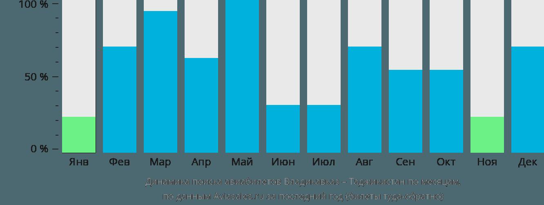 Динамика поиска авиабилетов из Владикавказа в Таджикистан по месяцам