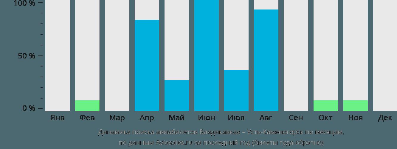 Динамика поиска авиабилетов из Владикавказа в Усть-Каменогорск по месяцам