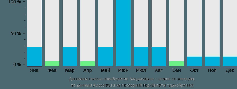 Динамика поиска авиабилетов из Владикавказа в Цюрих по месяцам