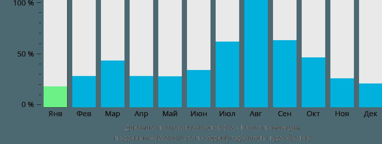 Динамика поиска авиабилетов из Охи в Россию по месяцам