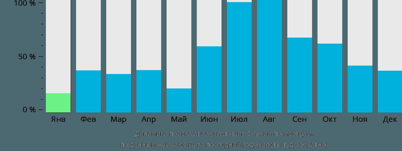 Динамика поиска авиабилетов из Ольбии по месяцам